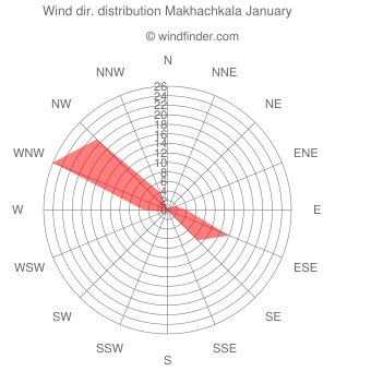 Wind direction distribution Makhachkala January