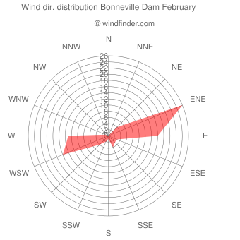 Wind direction distribution Bonneville Dam February