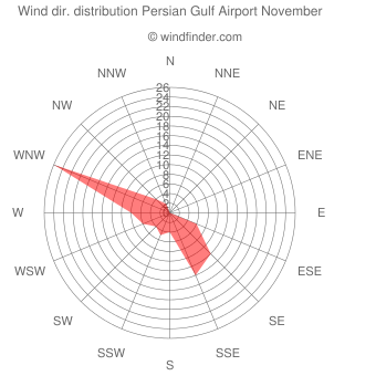 Wind direction distribution Persian Gulf Airport November