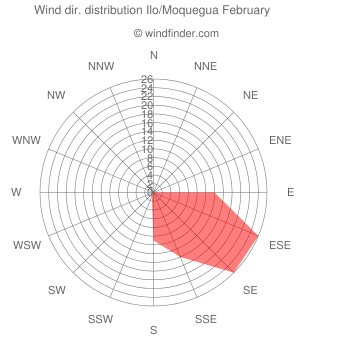 Wind direction distribution Ilo/Moquegua February