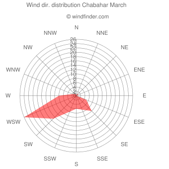 Wind direction distribution Chabahar March
