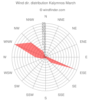 Wind direction distribution Kalymnos March