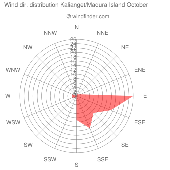 Wind direction distribution Kalianget/Madura Island October