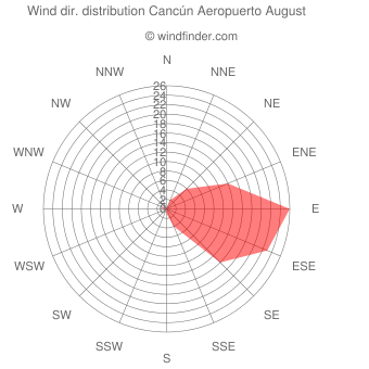 Wind direction distribution Cancún Aeropuerto August