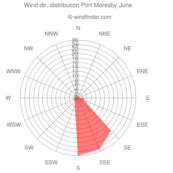 Wind direction distribution Port Moresby June
