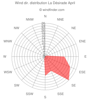 Wind direction distribution La Désirade April