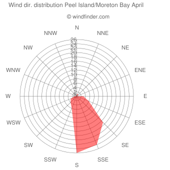 Wind direction distribution Peel Island/Moreton Bay April