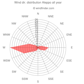 Annual wind direction distribution Aleppo