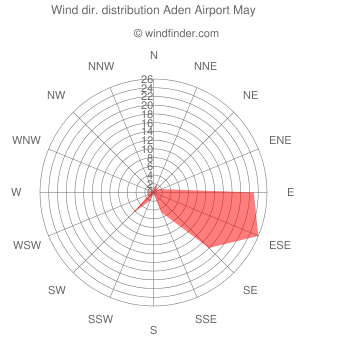 Wind direction distribution Aden Airport May