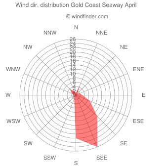 Wind direction distribution Gold Coast Seaway April