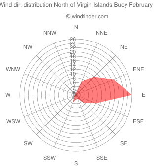 Wind direction distribution North of Virgin Islands Buoy February