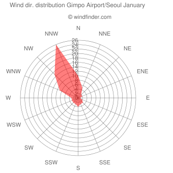 Wind direction distribution Gimpo Airport/Seoul January