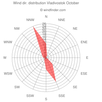 Wind direction distribution Vladivostok October
