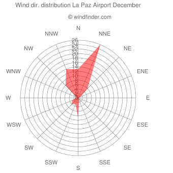 Wind direction distribution La Paz Airport December