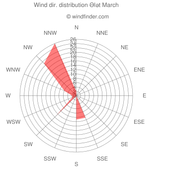 Wind direction distribution Ələt March