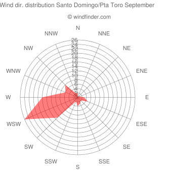 Wind direction distribution Santo Domingo/Pta Toro September
