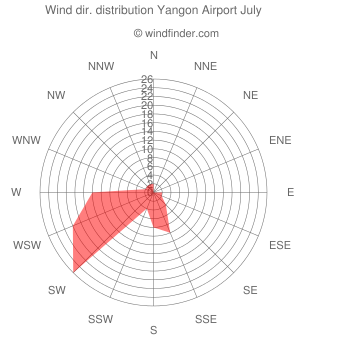 Wind direction distribution Yangon Airport July