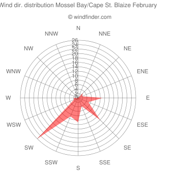 Wind direction distribution Mossel Bay/Cape St. Blaize February
