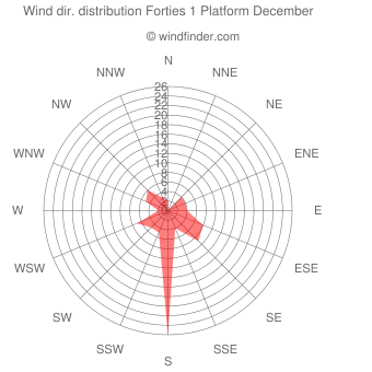 Wind direction distribution Forties 1 Platform December