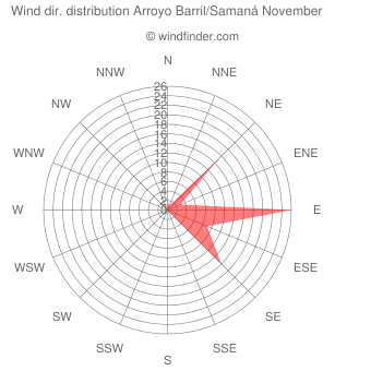 Wind direction distribution Arroyo Barril/Samaná November