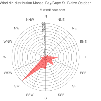 Wind direction distribution Mossel Bay/Cape St. Blaize October