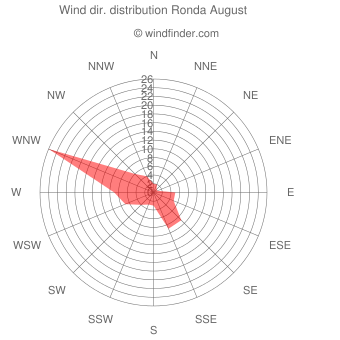 Wind direction distribution Ronda August