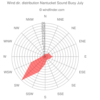 Wind direction distribution Nantucket Sound Buoy July