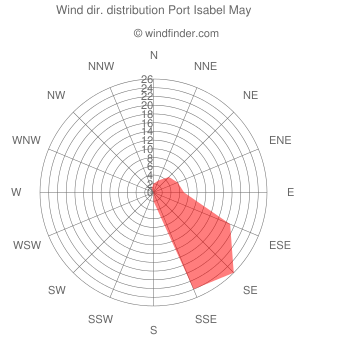 Wind direction distribution Port Isabel May