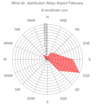Wind direction distribution Aktau Airport February