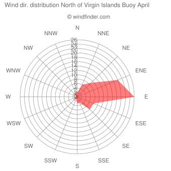 Wind direction distribution North of Virgin Islands Buoy April