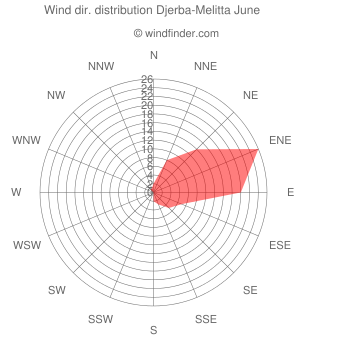 Wind direction distribution Djerba-Melitta June