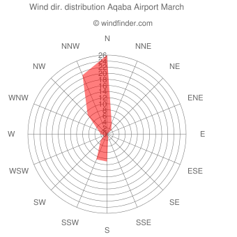 Wind direction distribution Aqaba Airport March