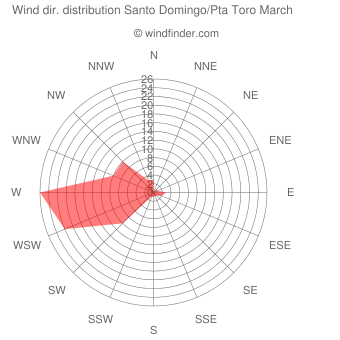 Wind direction distribution Santo Domingo/Pta Toro March