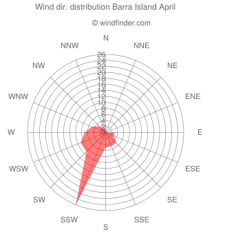 Wind direction distribution Barra Island April