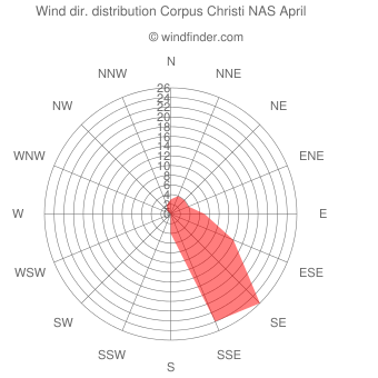 Wind direction distribution Corpus Christi NAS April