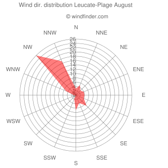 Wind direction distribution Leucate-Plage August