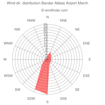 Wind direction distribution Bandar Abbas Airport March