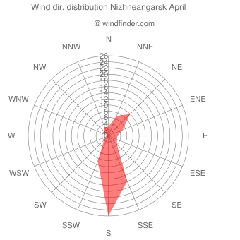 Wind direction distribution Nizhneangarsk April