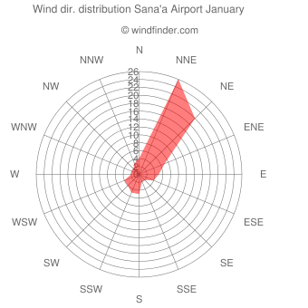 Wind direction distribution Sana'a Airport January