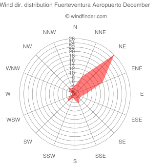 Wind direction distribution Fuerteventura Aeropuerto December