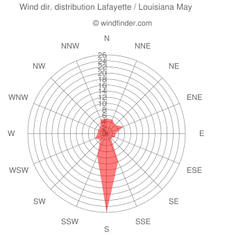 Wind direction distribution Lafayette / Louisiana May
