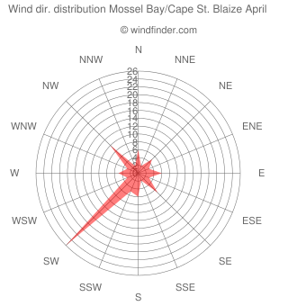 Wind direction distribution Mossel Bay/Cape St. Blaize April