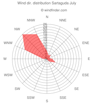 Wind direction distribution Sartaguda July