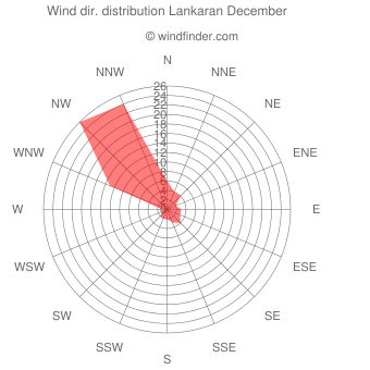 Wind direction distribution Lankaran December