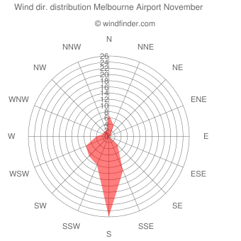 Wind direction distribution Melbourne Airport November