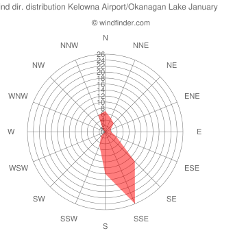 Wind direction distribution Kelowna Airport/Okanagan Lake January