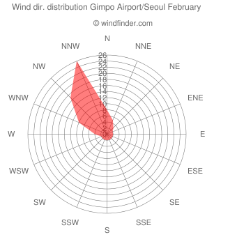 Wind direction distribution Gimpo Airport/Seoul February