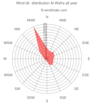 Annual wind direction distribution Al Wafra