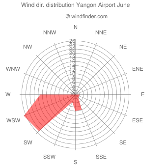 Wind direction distribution Yangon Airport June