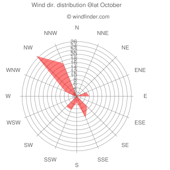 Wind direction distribution Ələt October